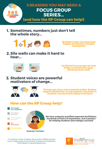 focus group infographic